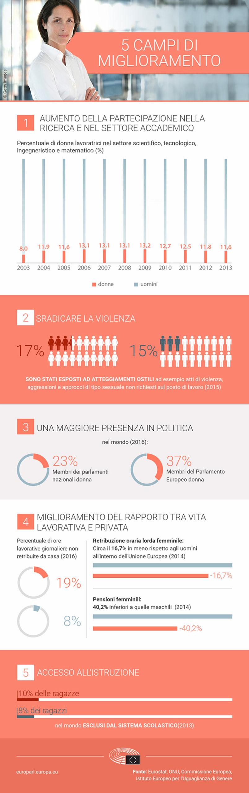 Diritti delle donne - Pari opportunità